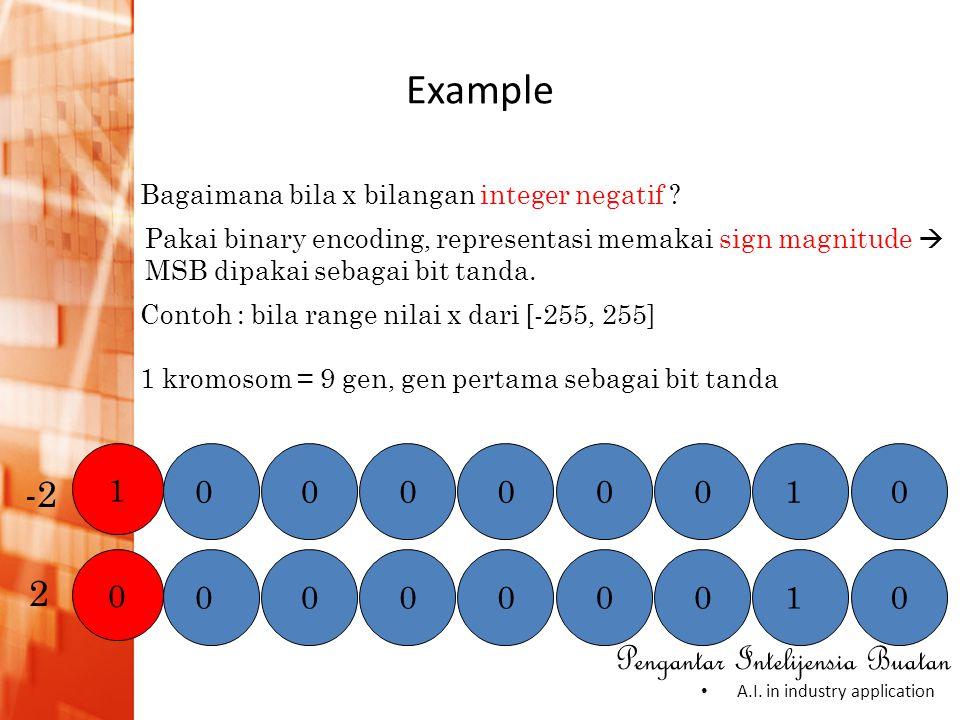 Example -2 2 1 1 1 Bagaimana bila x bilangan integer negatif