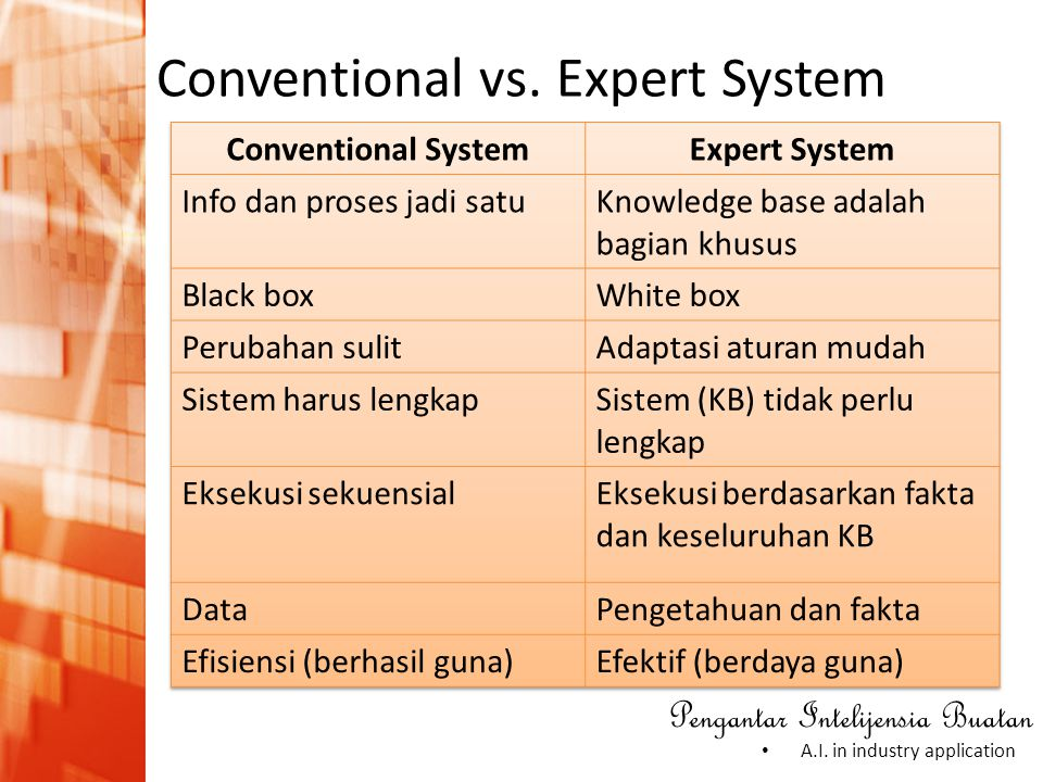Conventional vs. Expert System