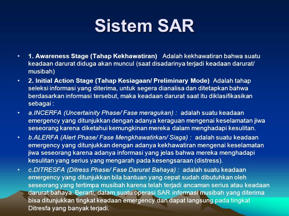 Sistem SAR