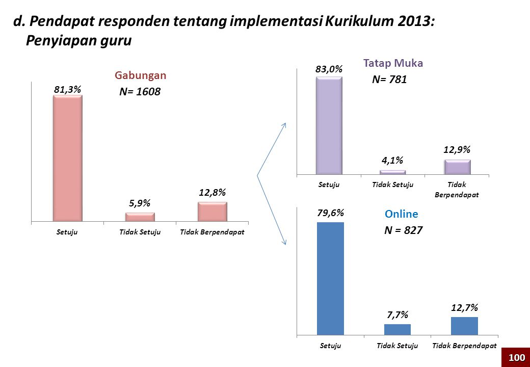 d. Pendapat responden tentang implementasi Kurikulum 2013: Penyiapan guru