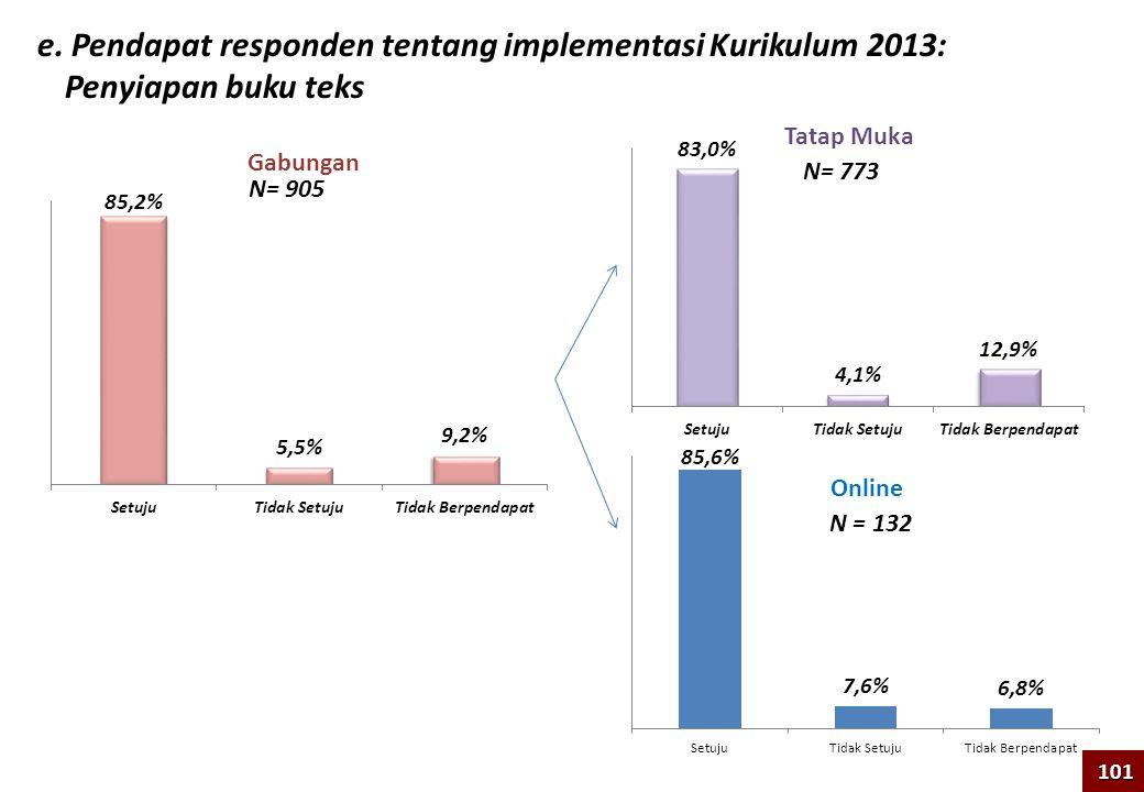 e. Pendapat responden tentang implementasi Kurikulum 2013: Penyiapan buku teks