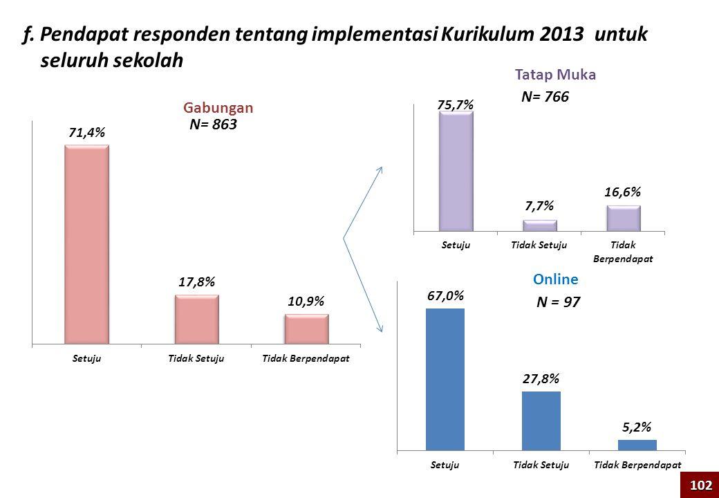 f. Pendapat responden tentang implementasi Kurikulum 2013 untuk seluruh sekolah