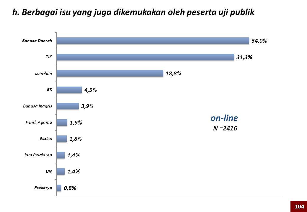 h. Berbagai isu yang juga dikemukakan oleh peserta uji publik