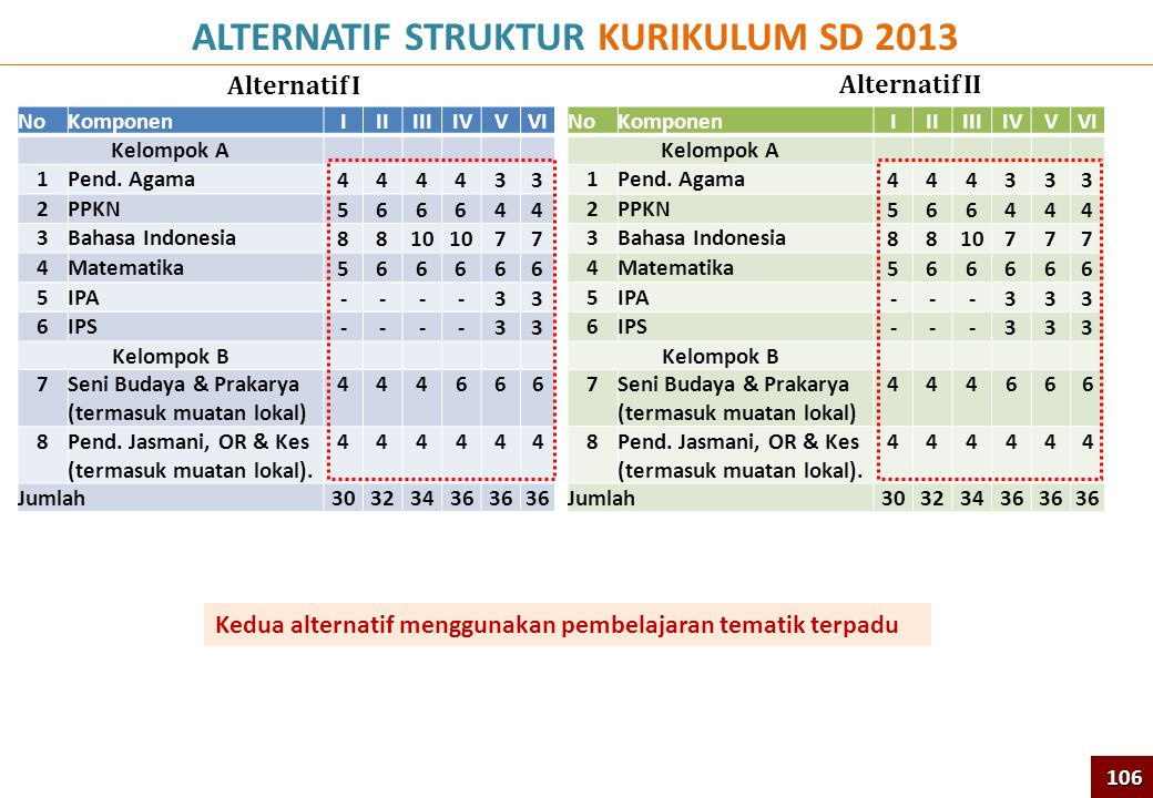 ALTERNATIF STRUKTUR KURIKULUM SD 2013