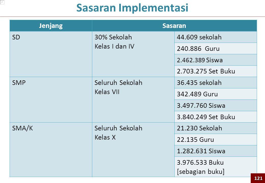 Sasaran Implementasi Jenjang Sasaran SD 30% Sekolah Kelas I dan IV