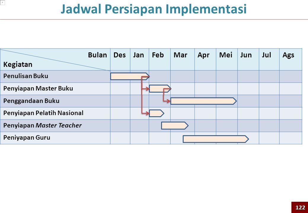 Jadwal Persiapan Implementasi