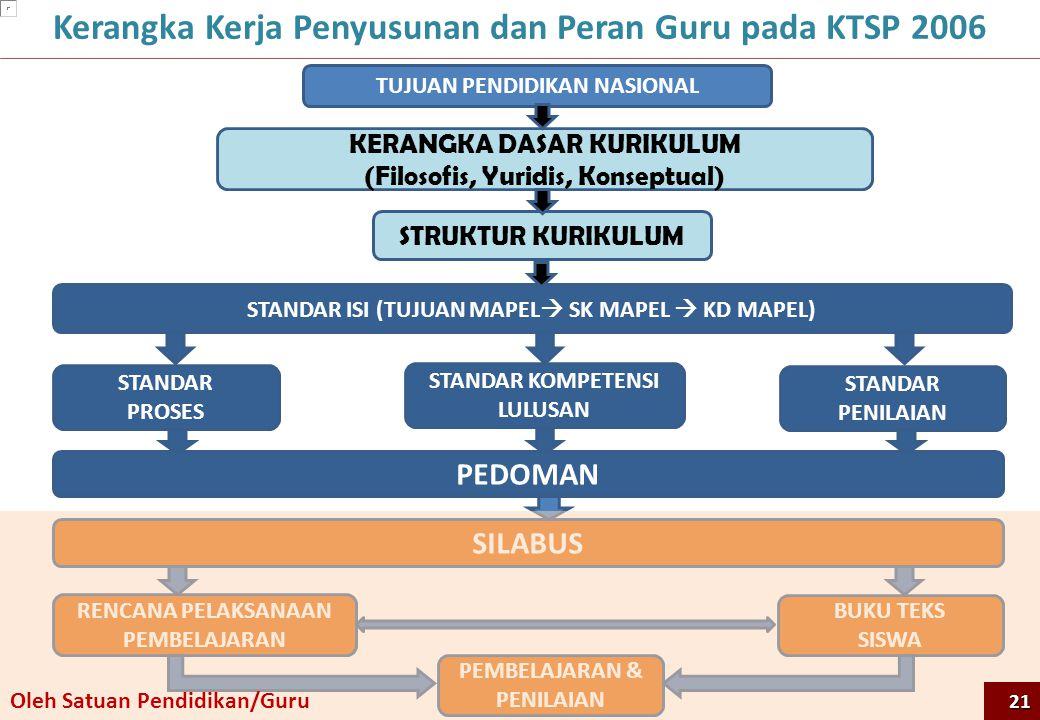 Kerangka Kerja Penyusunan dan Peran Guru pada KTSP 2006