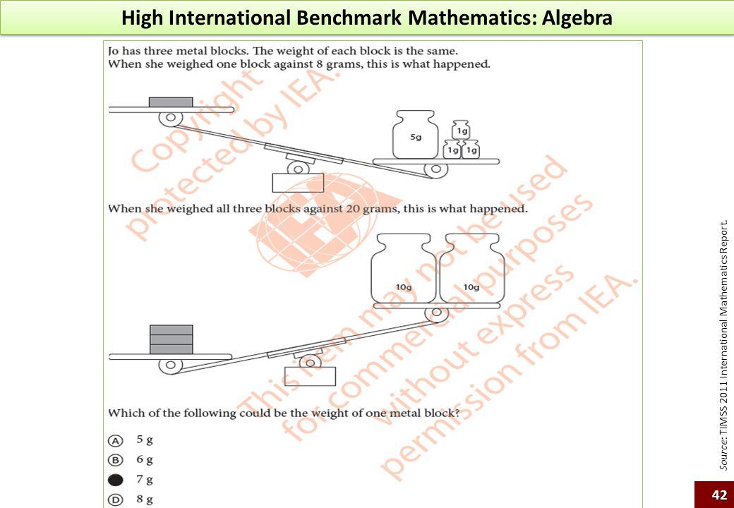 High International Benchmark Mathematics: Algebra