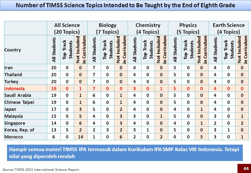 Number of TIMSS Science Topics Intended to Be Taught by the End of Eighth Grade
