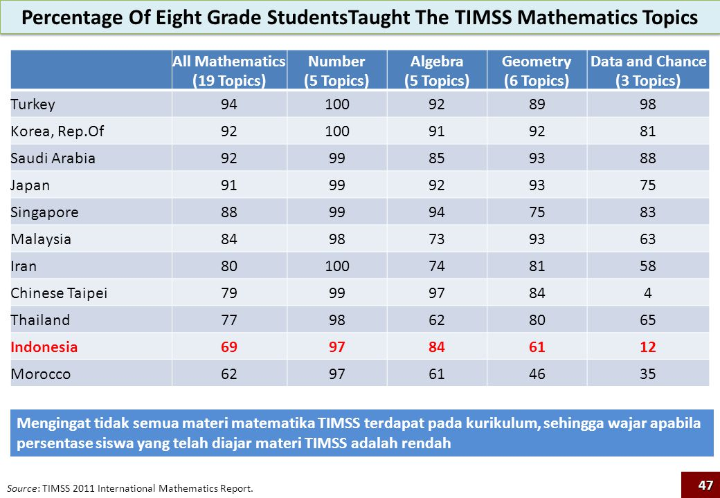 Percentage Of Eight Grade StudentsTaught The TIMSS Mathematics Topics
