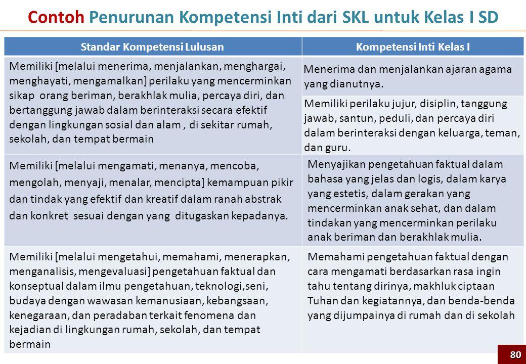 Contoh Penurunan Kompetensi Inti dari SKL untuk Kelas I SD
