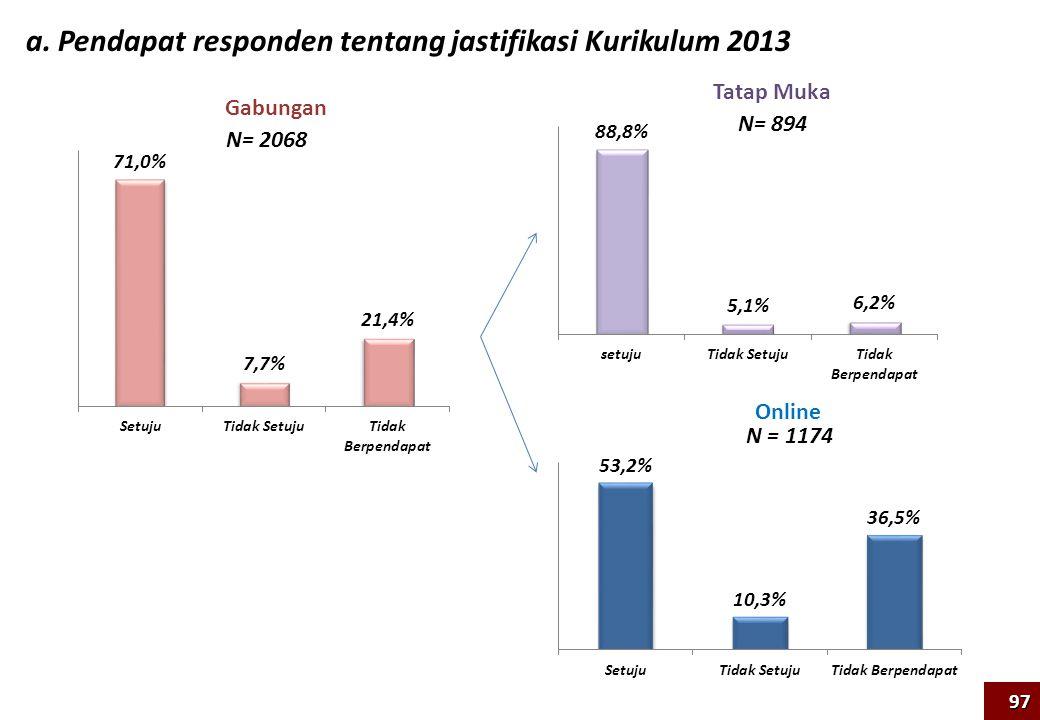 a. Pendapat responden tentang jastifikasi Kurikulum 2013