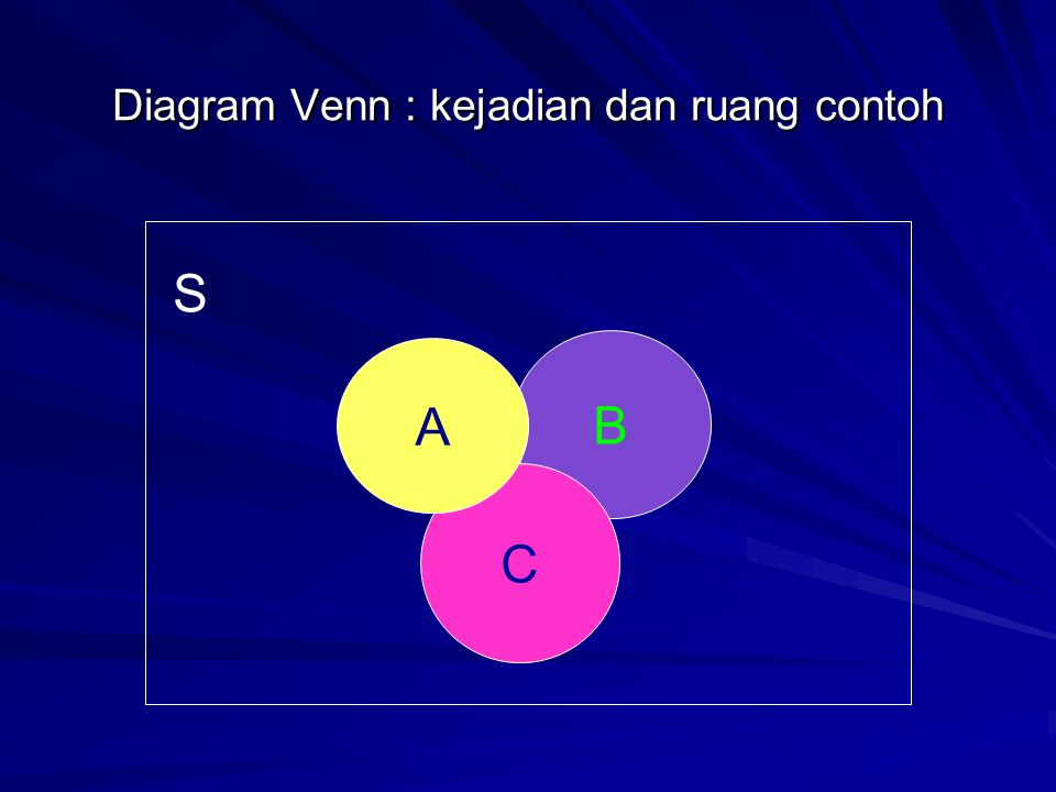 Diagram Venn : kejadian dan ruang contoh