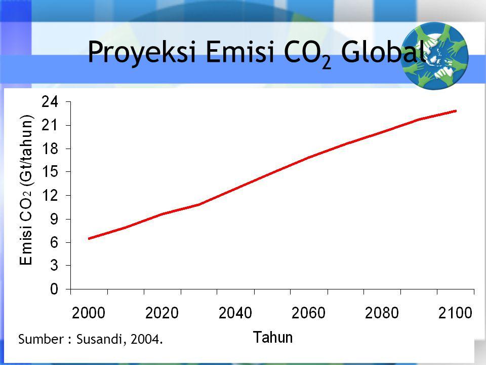 Proyeksi Emisi CO2 Global