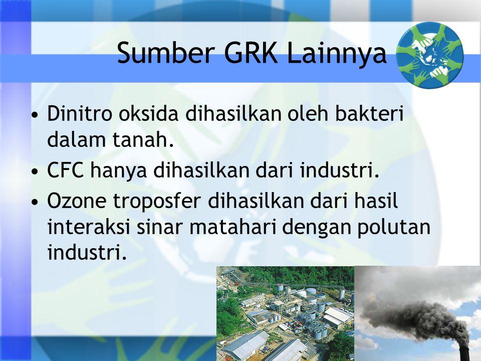 Sumber GRK Lainnya Dinitro oksida dihasilkan oleh bakteri dalam tanah.