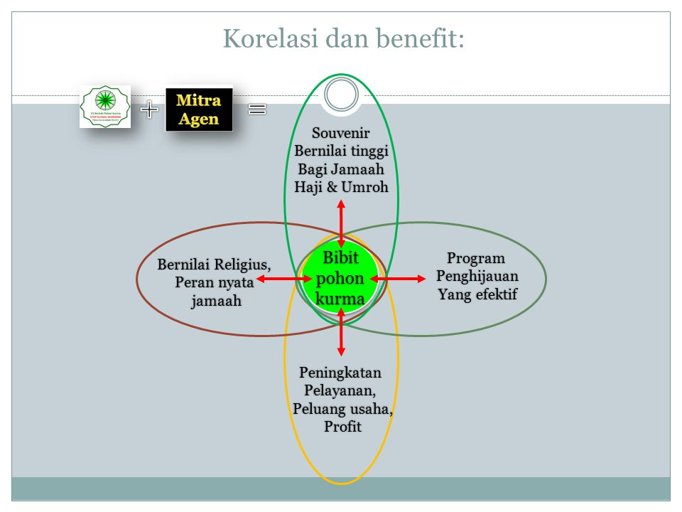 + = Korelasi dan benefit: Bibit pohon kurma Souvenir Bernilai tinggi
