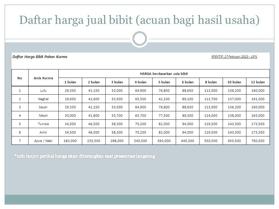 Daftar harga jual bibit (acuan bagi hasil usaha)