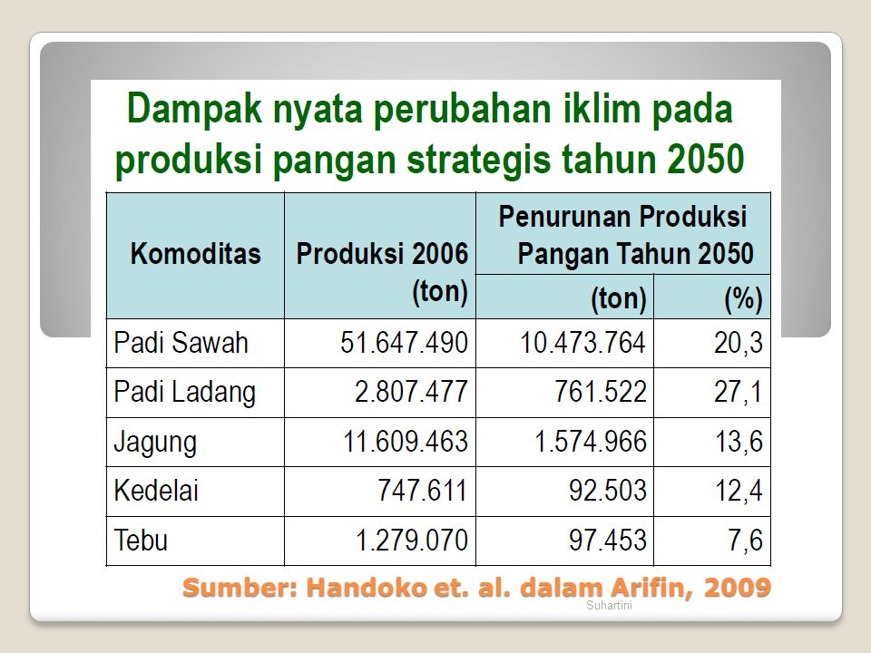 Sumber: Handoko et. al. dalam Arifin, 2009