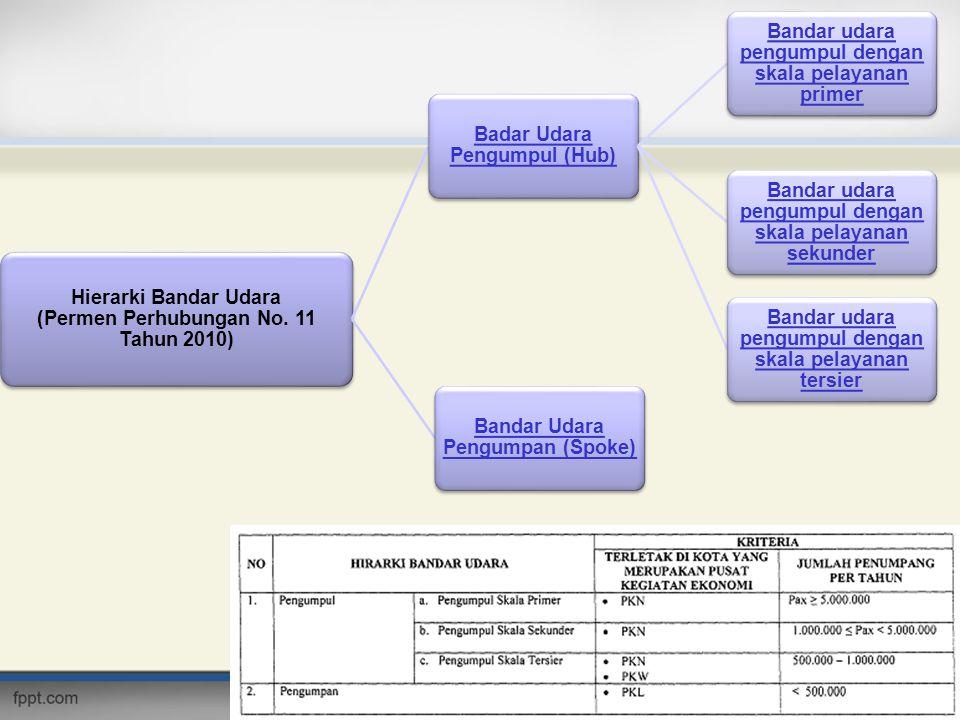 Hierarki Bandar Udara (Permen Perhubungan No. 11 Tahun 2010)
