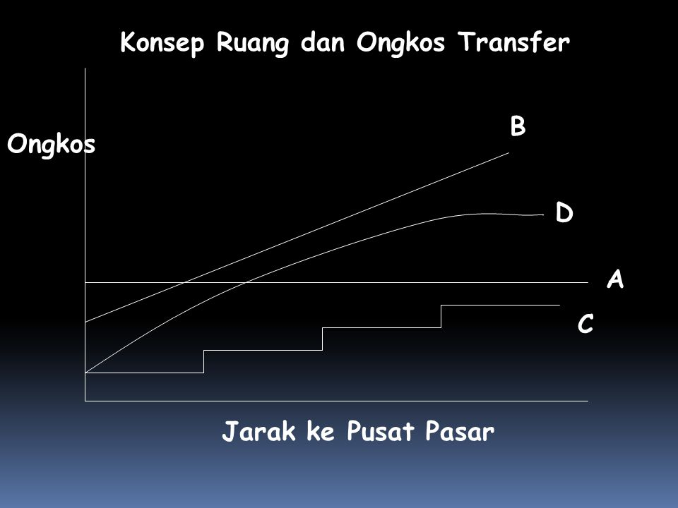 Konsep Ruang dan Ongkos Transfer