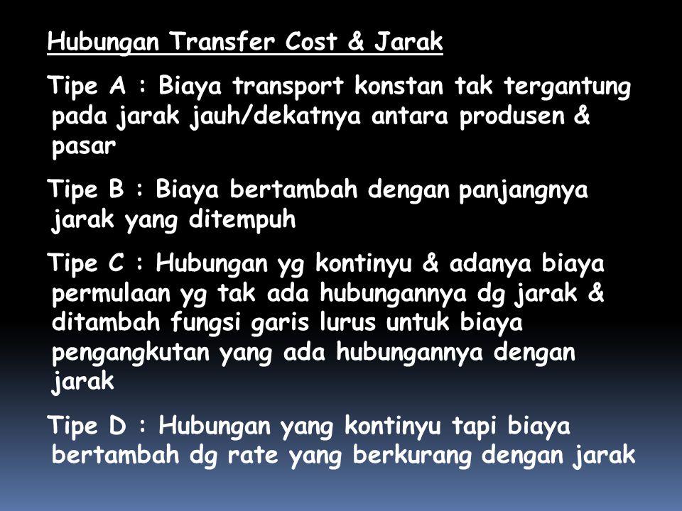 Hubungan Transfer Cost & Jarak