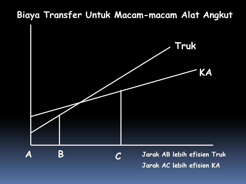 Truk KA A B C Biaya Transfer Untuk Macam-macam Alat Angkut