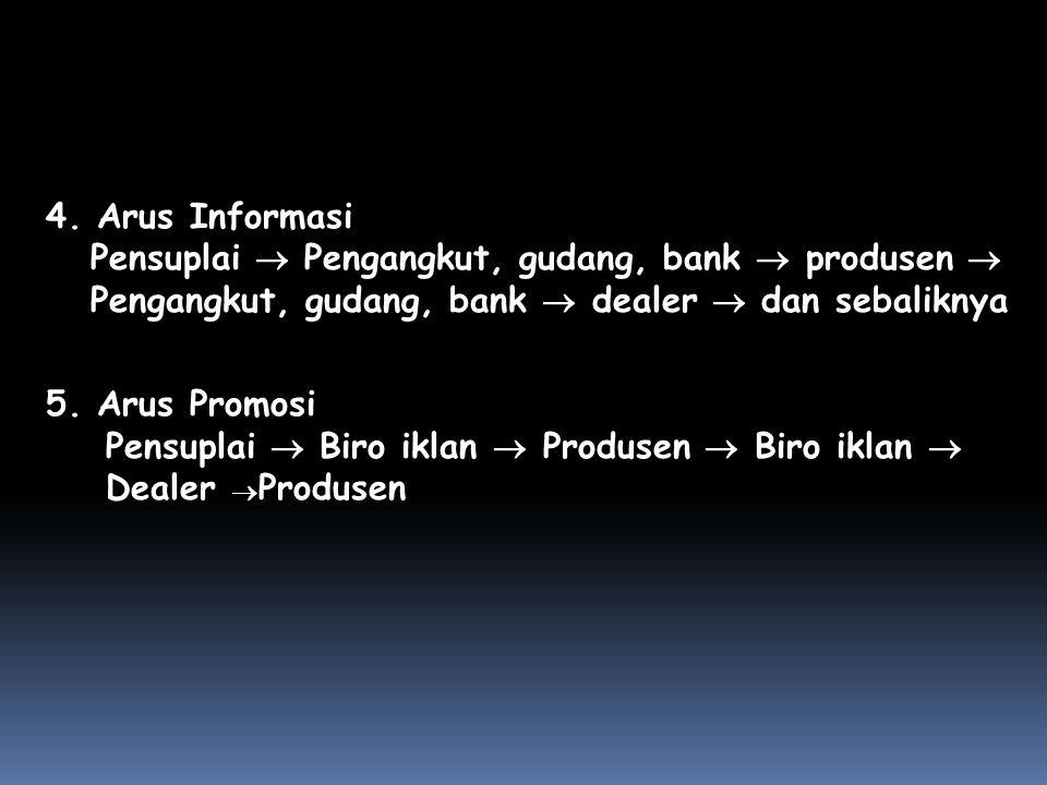 4. Arus Informasi Pensuplai  Pengangkut, gudang, bank  produsen  Pengangkut, gudang, bank  dealer  dan sebaliknya.