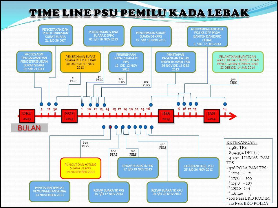 TIME LINE PSU PEMILU KADA LEBAK