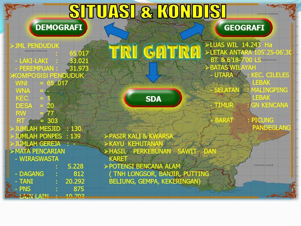 TRI GATRA SITUASI & KONDISI DEMOGRAFI GEOGRAFI SDA LUAS WIL 14.243 Ha