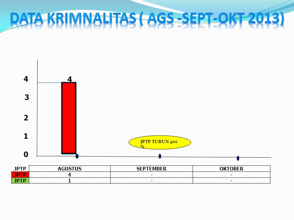 DATA KRIMNALITAS ( AGS -SEPT-OKT 2013)