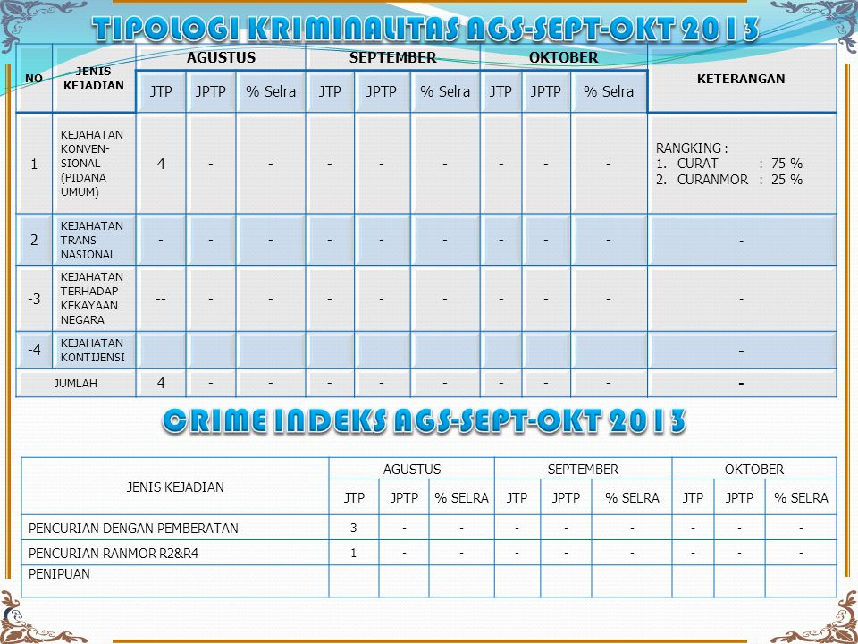 TIPOLOGI KRIMINALITAS AGS-SEPT-OKT 2013 CRIME INDEKS AGS-SEPT-OKT 2013