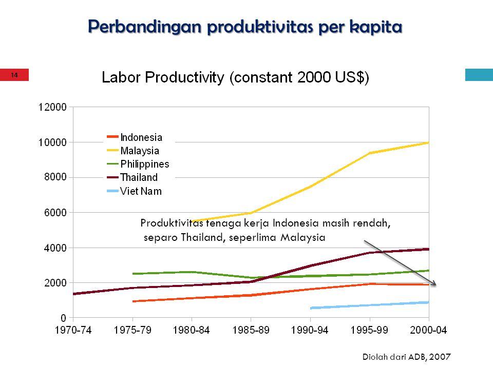 Perbandingan produktivitas per kapita