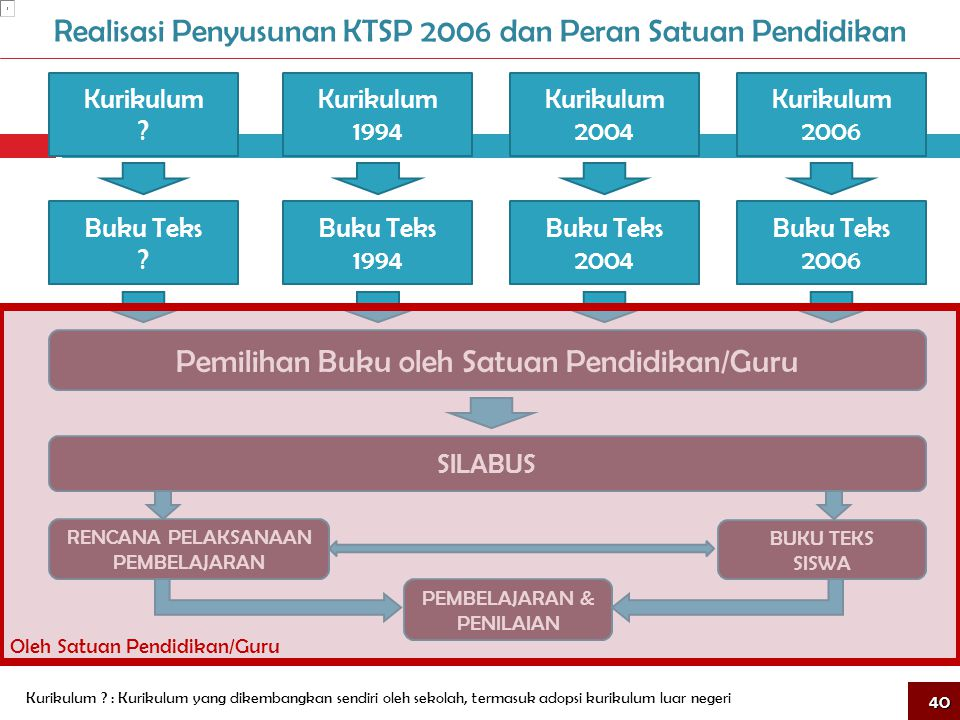 Realisasi Penyusunan KTSP 2006 dan Peran Satuan Pendidikan