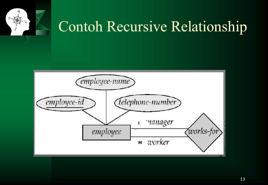 Contoh Recursive Relationship