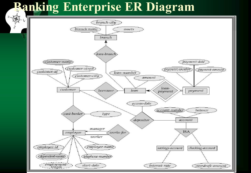 Banking Enterprise ER Diagram