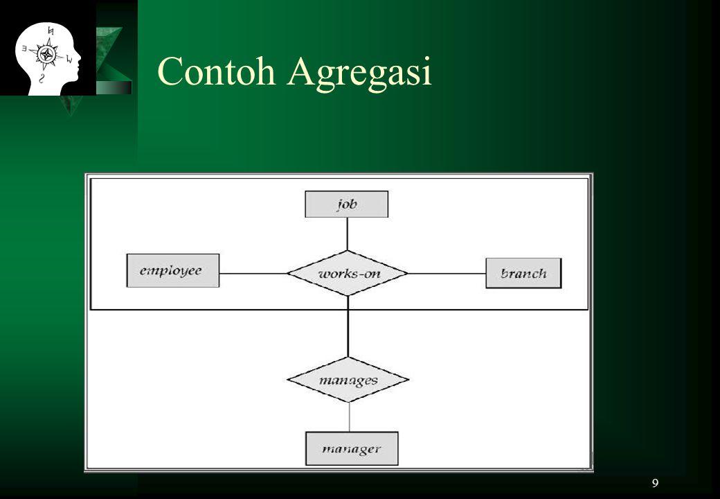 Contoh Agregasi