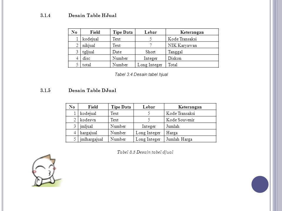 Tabel 3.4 Desain tabel hjual