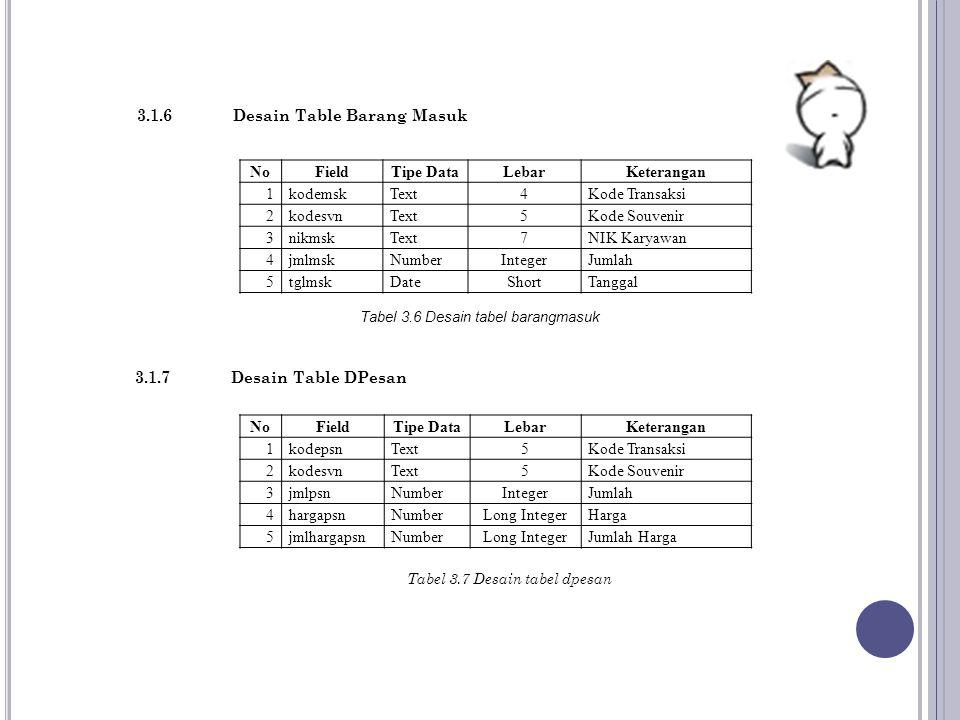 Tabel 3.6 Desain tabel barangmasuk