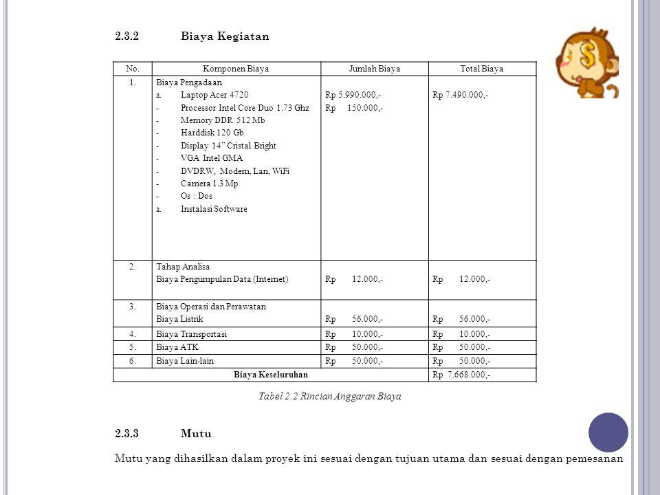 Tabel 2.2 Rincian Anggaran Biaya