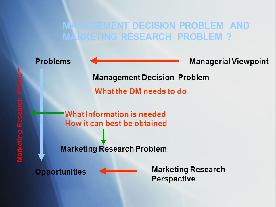 MANAGEMENT DECISION PROBLEM AND MARKETING RESEARCH PROBLEM