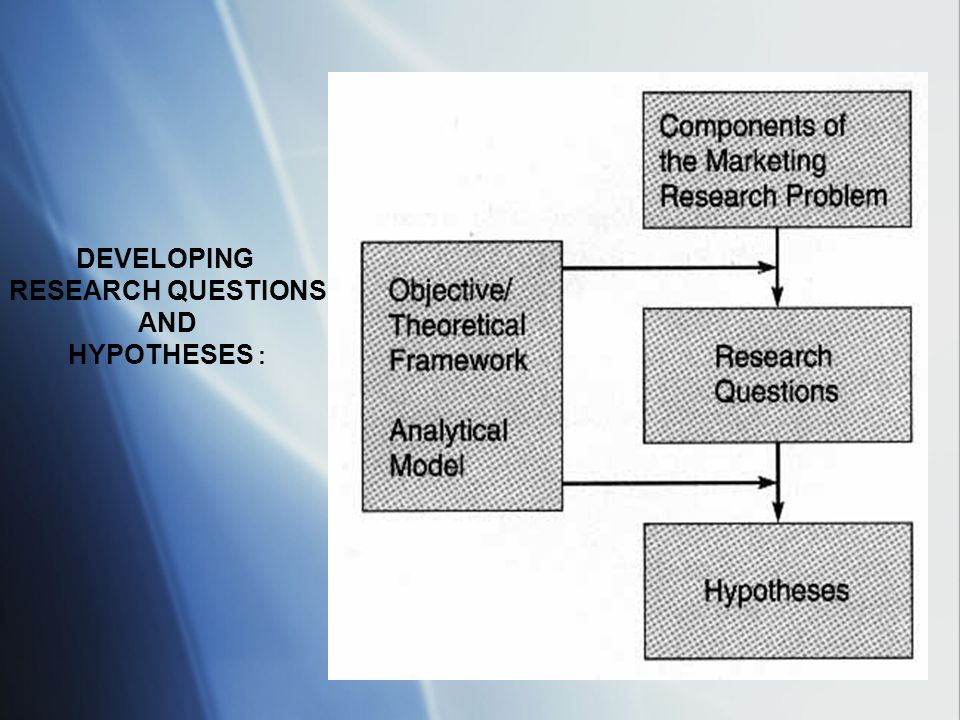 DEVELOPING RESEARCH QUESTIONS AND HYPOTHESES :
