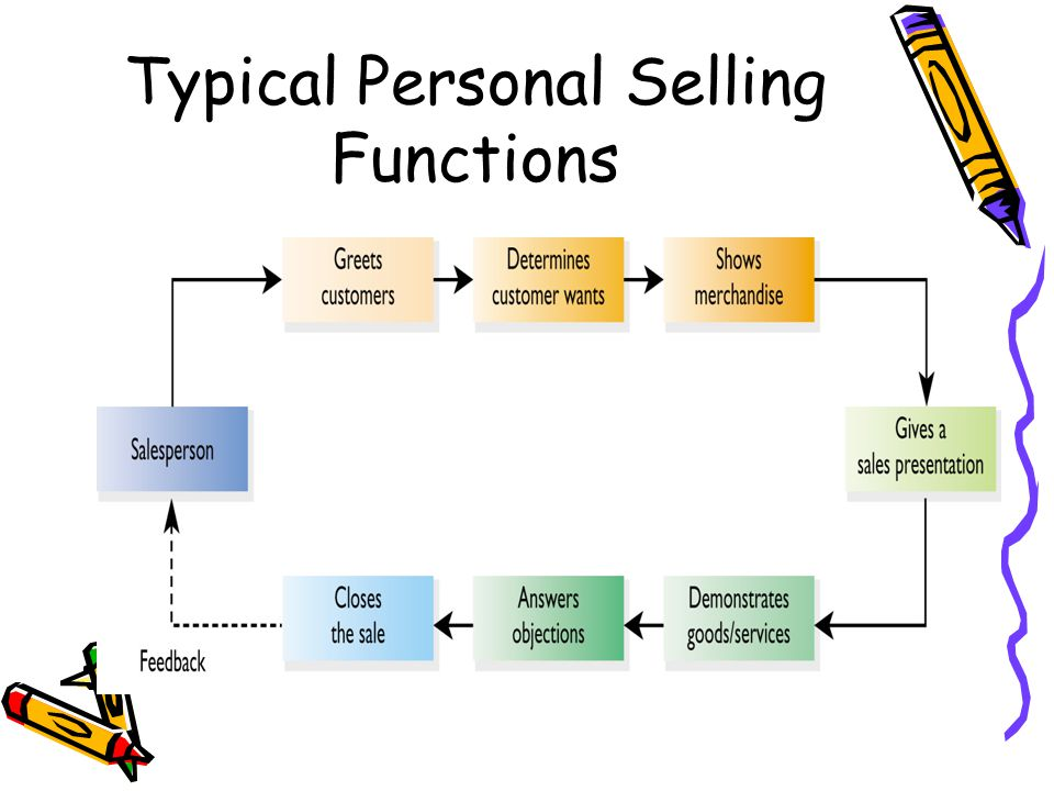 Typical Personal Selling Functions