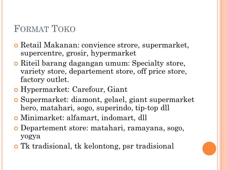 Format Toko Retail Makanan: convience strore, supermarket, supercentre, grosir, hypermarket.