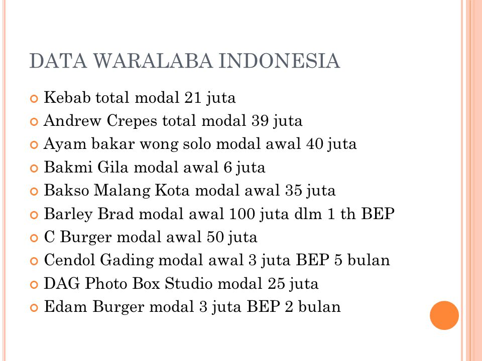 DATA WARALABA INDONESIA