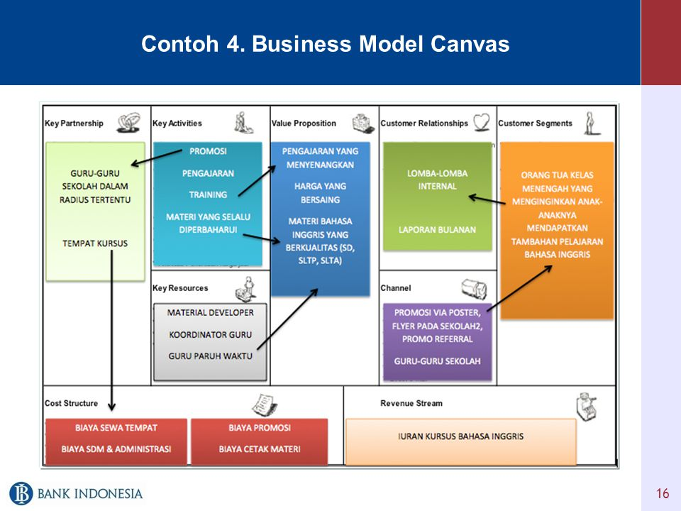 Contoh 4. Business Model Canvas