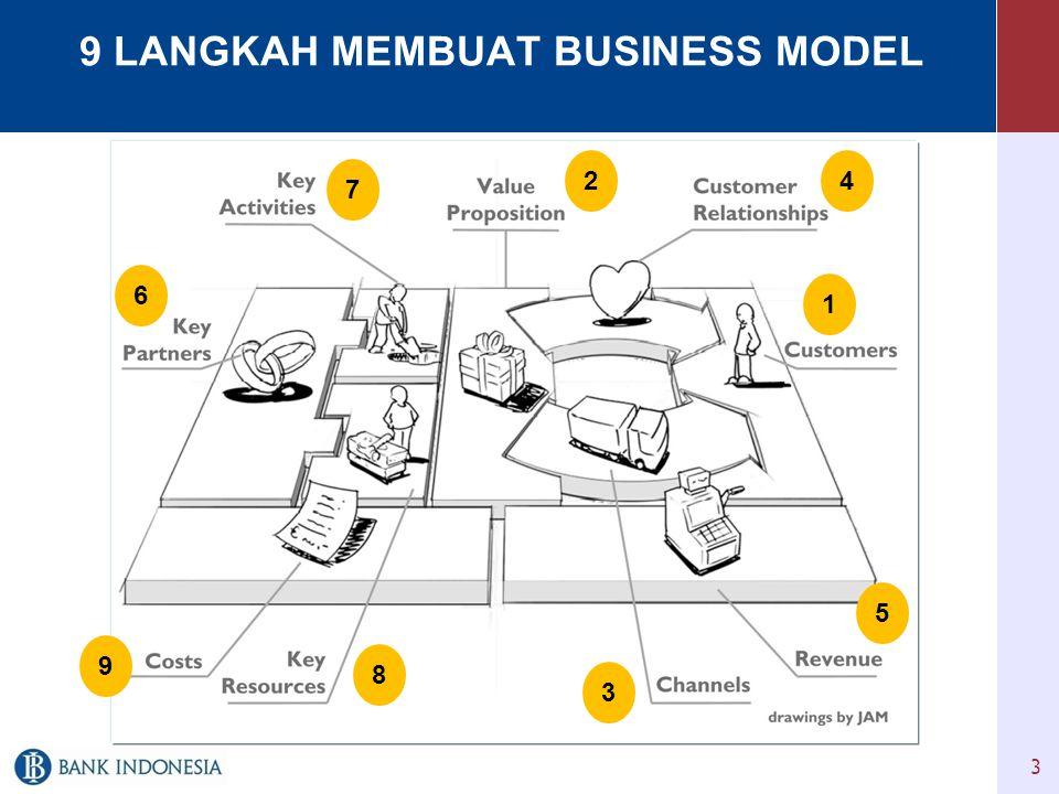 9 LANGKAH MEMBUAT BUSINESS MODEL