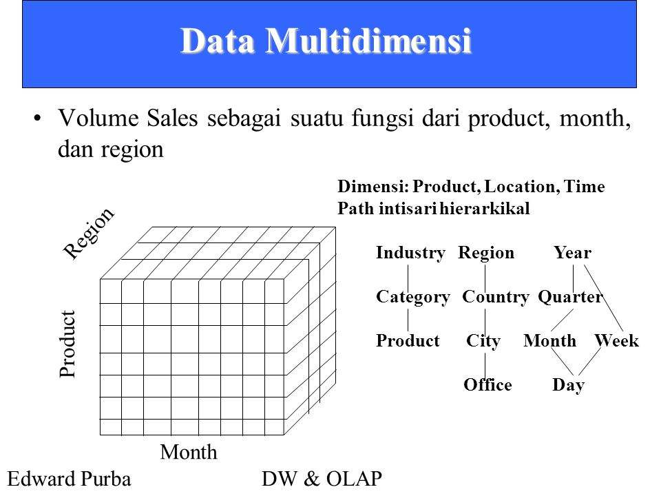 Data Multidimensi Volume Sales sebagai suatu fungsi dari product, month, dan region. Dimensi: Product, Location, Time.