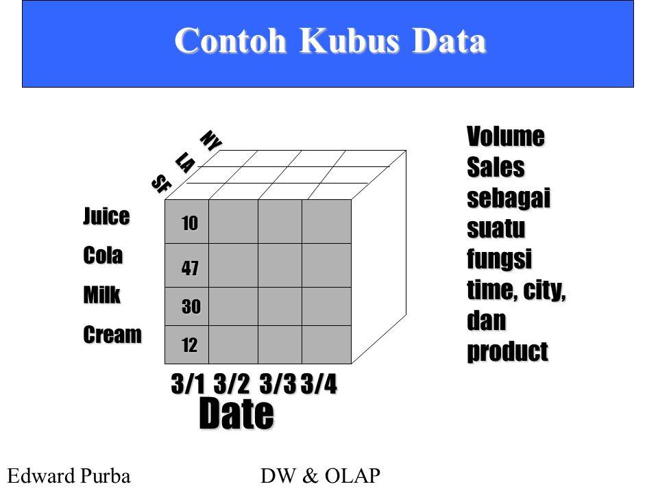 Contoh Kubus Data Volume Sales sebagai suatu fungsi time, city, dan product. NY. LA. SF. Juice.