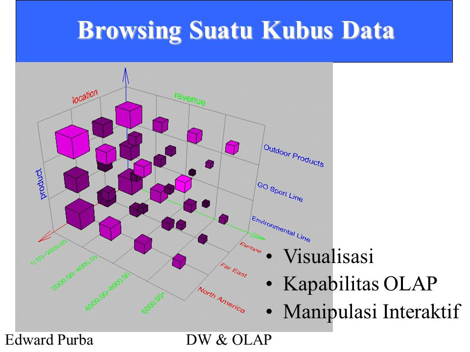 Browsing Suatu Kubus Data