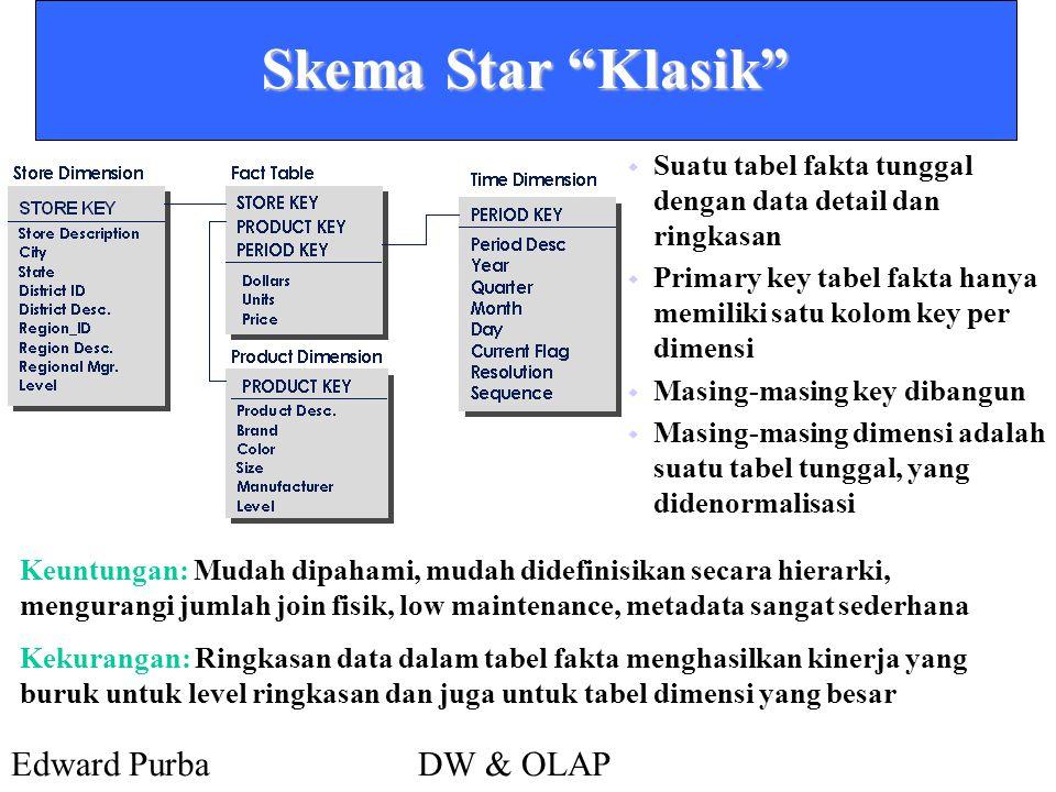 Skema Star Klasik Suatu tabel fakta tunggal dengan data detail dan ringkasan. Primary key tabel fakta hanya memiliki satu kolom key per dimensi.